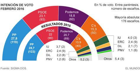 Podemos se deja nueve escaños y el PP cuatro   España   EL ...