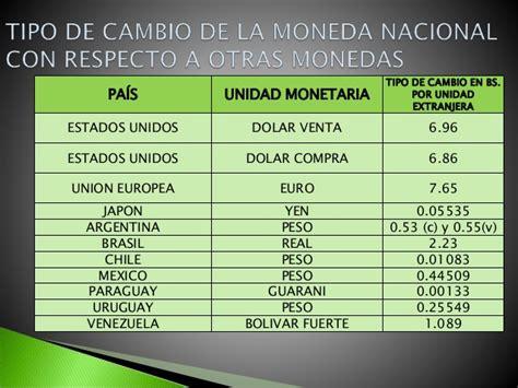 Politicas sobre el tipo de cambio
