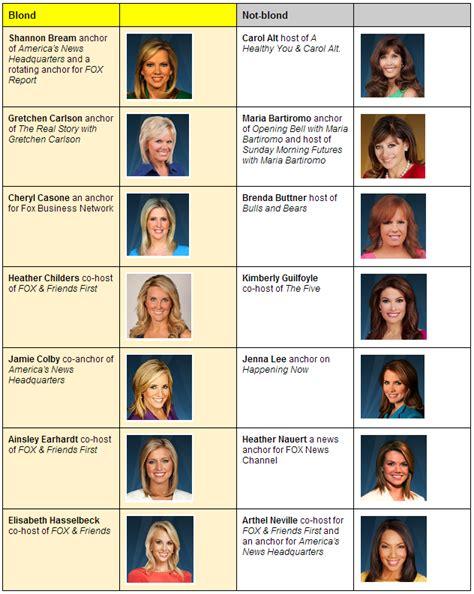 PolitiFact Actually Fact Checks Whether Fox News Women Are ...