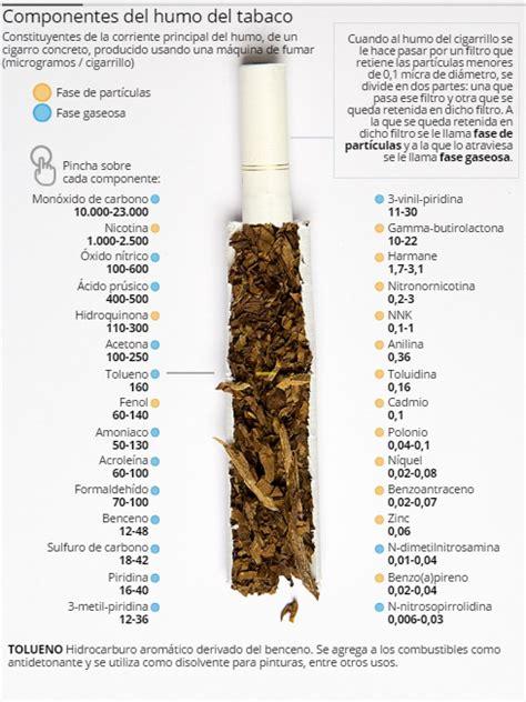 Polonio 210, el componente radiactivo del tabaco | El ...