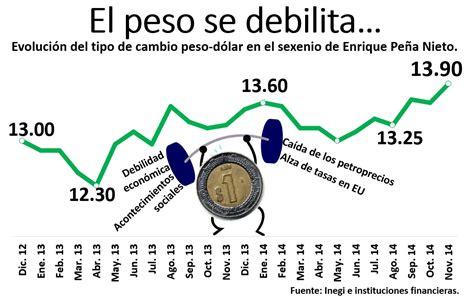 Por las nubes: dólar alcanza los 15 pesos a la venta ...