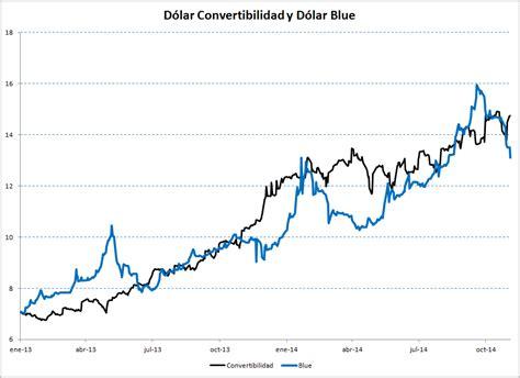 ¿Por qué baja el dólar en Argentina? ~ #WallStreet ...