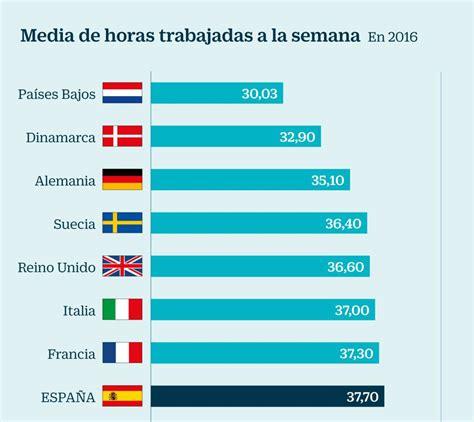 Por qué en España se trabajan más horas que en el resto de ...