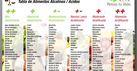 ¿Por qué evitar el consumo de alimentos ácidos? ~ La ...
