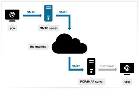 ¿Por qué se genera el error  SMTP Too many connections ?
