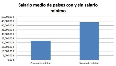 ¿Por qué subir el salario mínimo no garantiza sueldos más ...