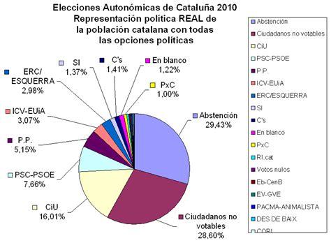 Porcabarcelona   La web más tocanarices de Barcelona ...