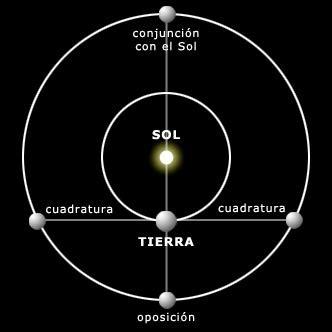 Posición de los planetas respecto a la Tierra | Cielo de ...