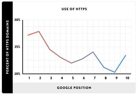 Posicionamiento en Google: ¿Influye el protocolo HTTPS en ...