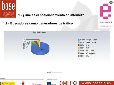 Posicionamiento en internet