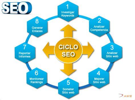 Posicionamiento web SEO, mejorar el ranking de tu web en ...