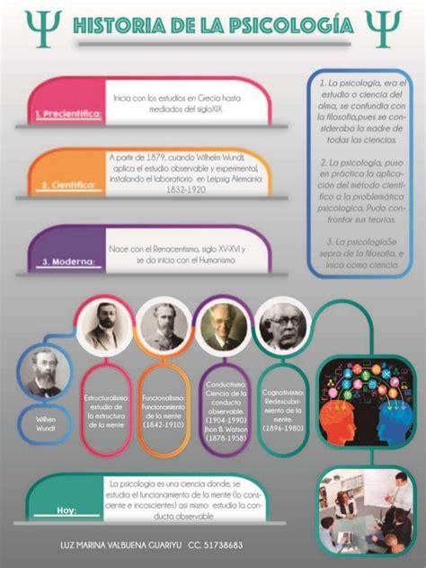 Poster historia de la psicologia