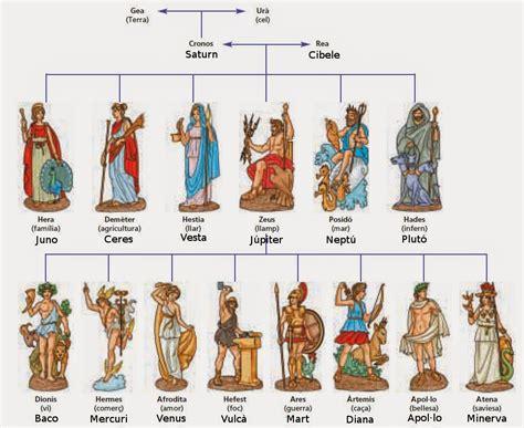 PostTenebrasLux: Cuadro comparativo de la mitología Griega ...
