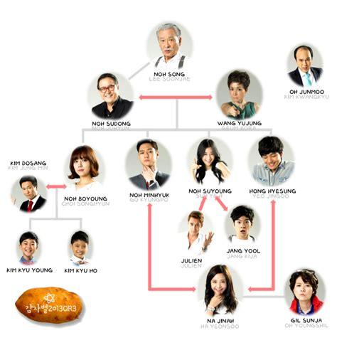 » Potato Star 2013QR3 » Korean Drama