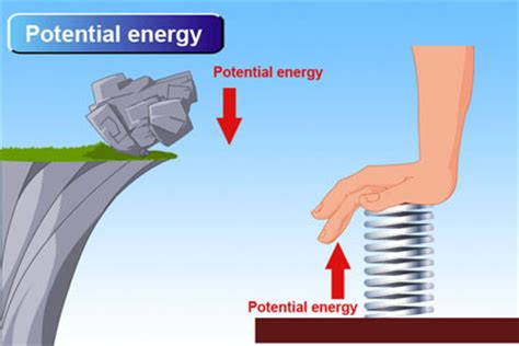 Potential Energy Examples by ZackDowney on DeviantArt