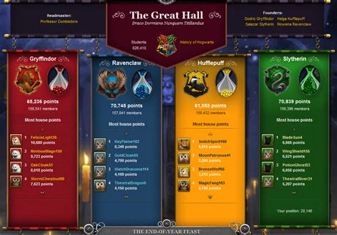 Pottermore: A Statement of Preservation Intent – Digital ...