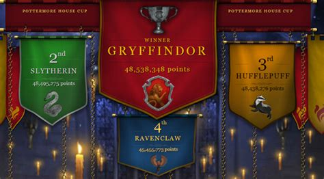 Pottermore images 2ND HOUSE CUP WINNER HD wallpaper and ...