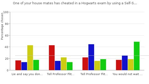 Pottermore Sorting Hat Quiz analysis : Pottermore