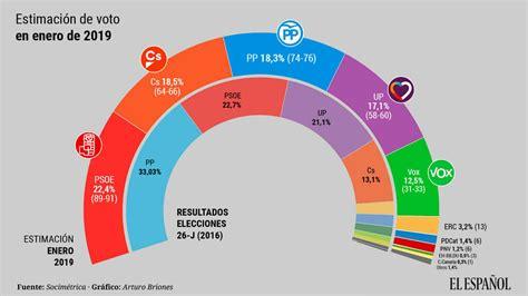 PP, Ciudadanos y Vox suman el 49,3% de los votos, pero ...
