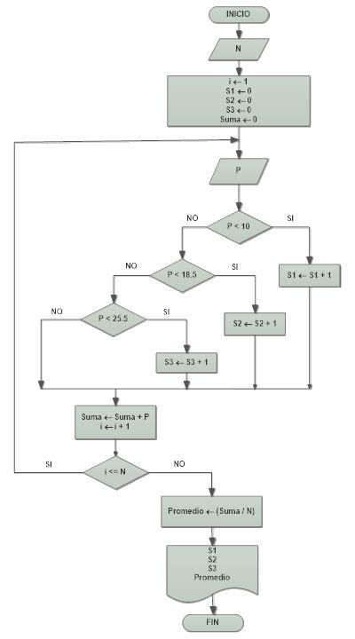 Practica de Diagrama de Flujo Intermedio   Resueltos ...
