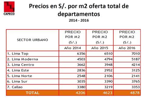 Precio de viviendas en Lima ¿en cuánto se incrementaron ...