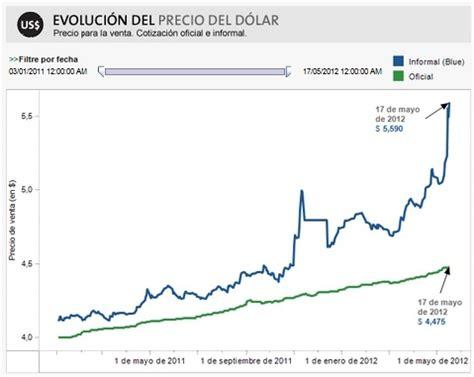 Precio del dólar en Argentina   M r. T r a d e r