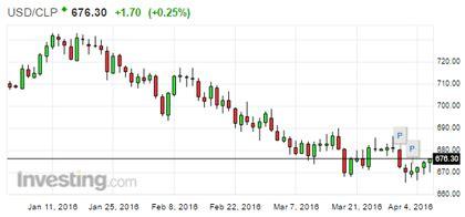 Precio del dólar en Chile: USD/CLP  5/9    Rankia