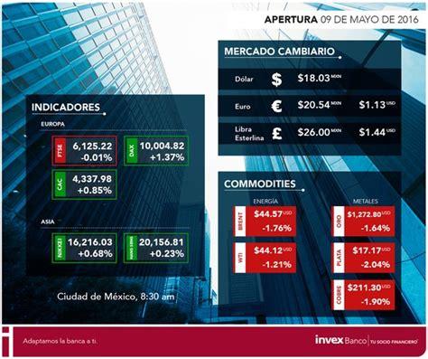 Precio del dólar en ventanilla de Invex Banco   Cambio ...