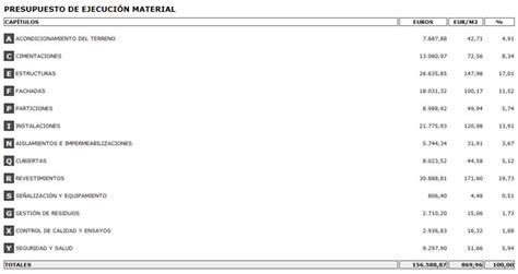 Precio metro cuadrado construido – Materiales de ...
