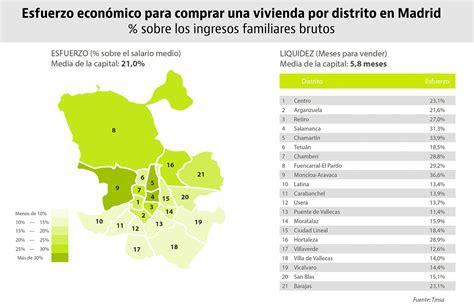 Precio vivienda España — idealista/news