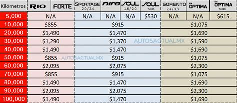Precios de mantenimiento de Kia en México - Autos Actual ...