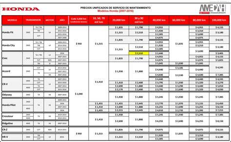Precios de Mantenimiento - Honda Tepic - Tepic, Nayarit, 63130