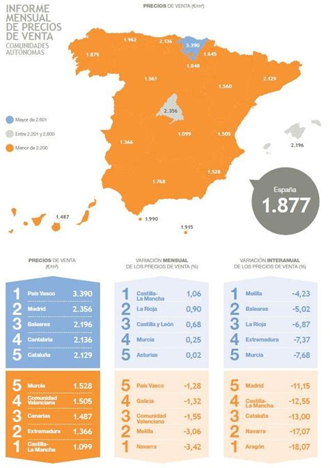 Precios de venta medio de segunda mano en España # ...