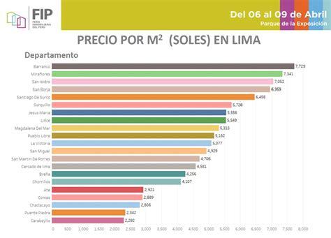 Precios de viviendas: ¿en qué distritos de Lima cuesta más ...