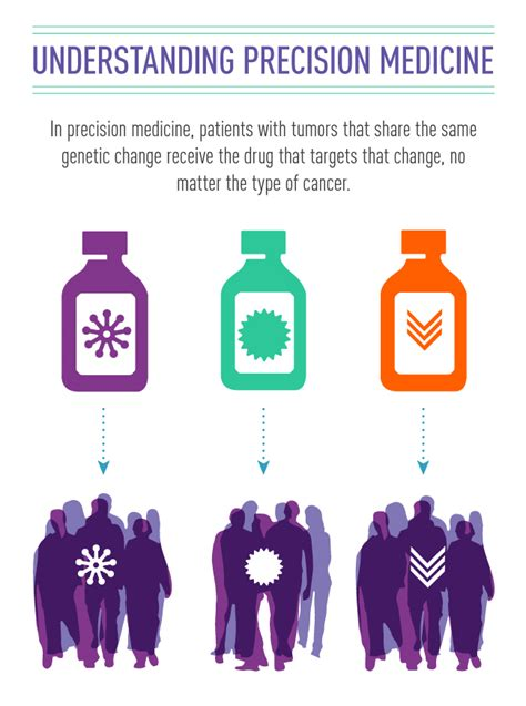 Precision Medicine in Cancer Treatment   National Cancer ...
