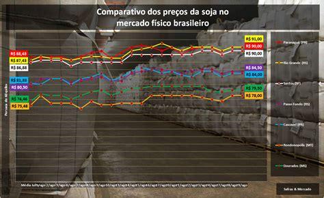 Preço da soja no Brasil segue bastante descolado das ...