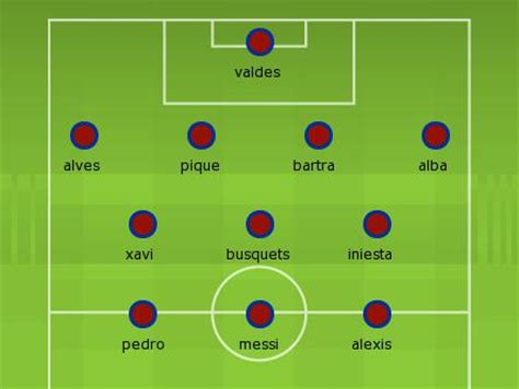 Predicting the Barcelona Starting Lineup to Face Bayern ...