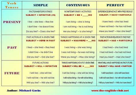 [Pregunta] Tiempos verbales - Community: English [OFFICIAL ...