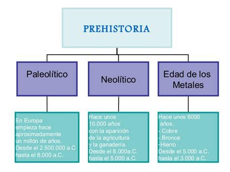 Prehistoria, edad antigua y edad media