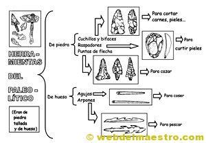 Prehistoria para niños 2 | Mª José Romero Espinosa | Pinterest