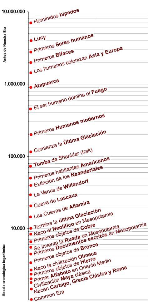 Prehistòria - Viquipèdia, l'enciclopèdia lliure
