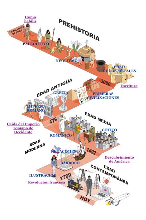 Prehistoria y Edad Antigua   Hola Mundo