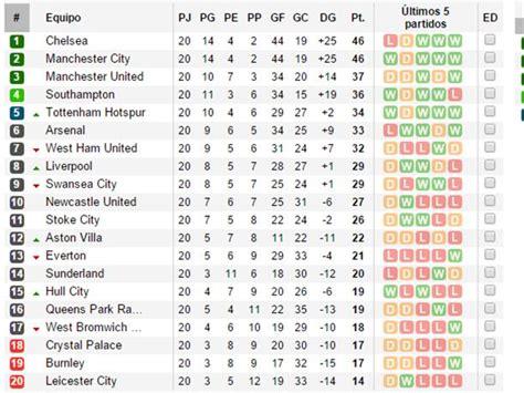 Premier League: Así está la tabla de posiciones