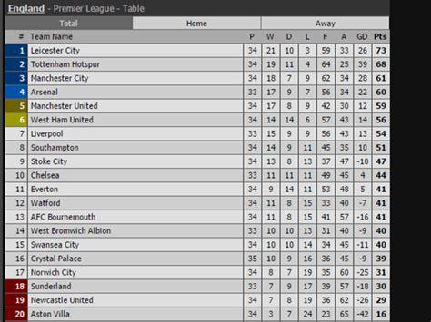 Premier League: así quedó la tabla de posiciones ...