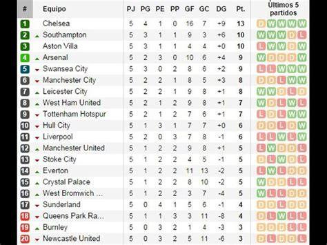 Premier League: Así va la tabla de posiciones en Inglaterra
