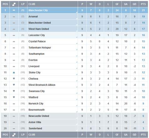 Premier League Pronosticos: Fecha 10 - Taringa!