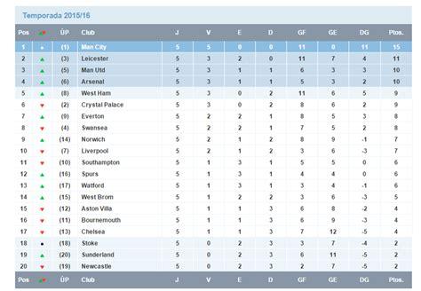 Premier League Pronosticos: Fecha 6 - Taringa!