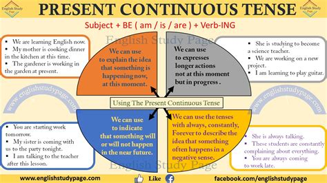 present continuous tense Archives - English Study Page