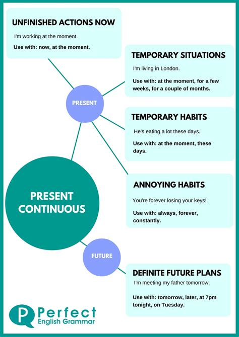 Present Continuous Use (or Present Progressive Use)