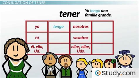 Present Tense Conjugation of Tener and Venir in Spanish ...